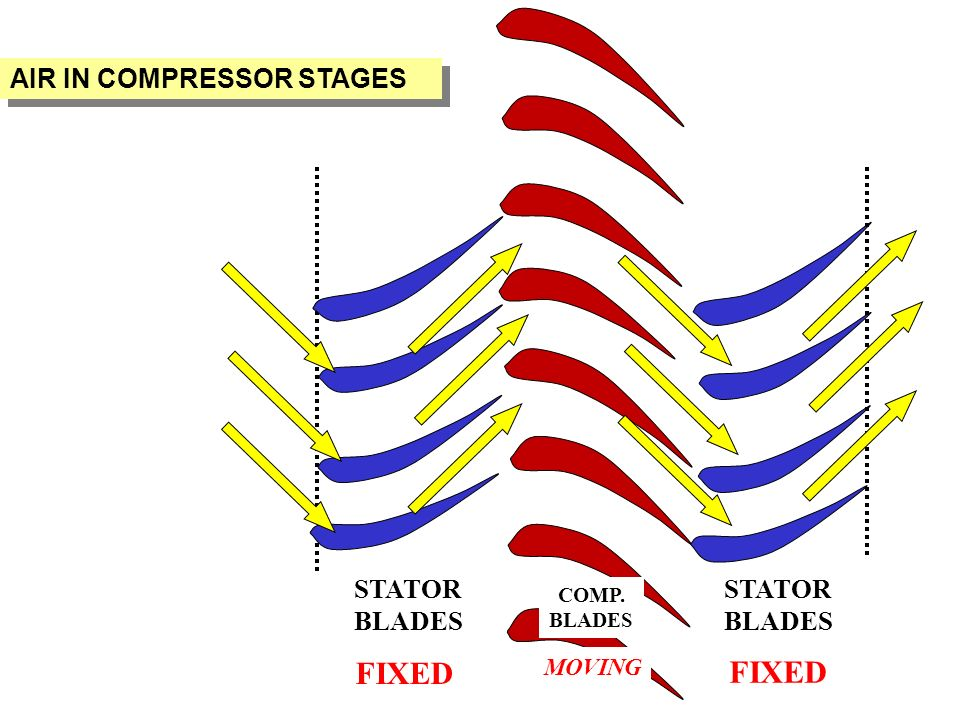 Compressed Air Blades : Operation and maintenance ppt video online download