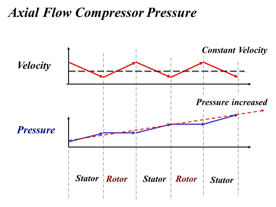 Axial Flow Compressors : Operation and maintenance ppt video online download