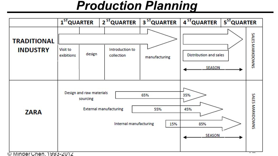 "zara postponement strategy Using make-to-stock/lean strategies for high volume, stable demand products,  and  use of postponement strategies, where ""platform"" products are made to  forecast,  as per the strategy, lenovo manufactures about one-third of its  products in-house2  fashion forward – zara's supply chain strategies."
