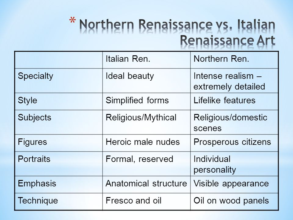Fundamental Characteristics Of The Italian Renaissance