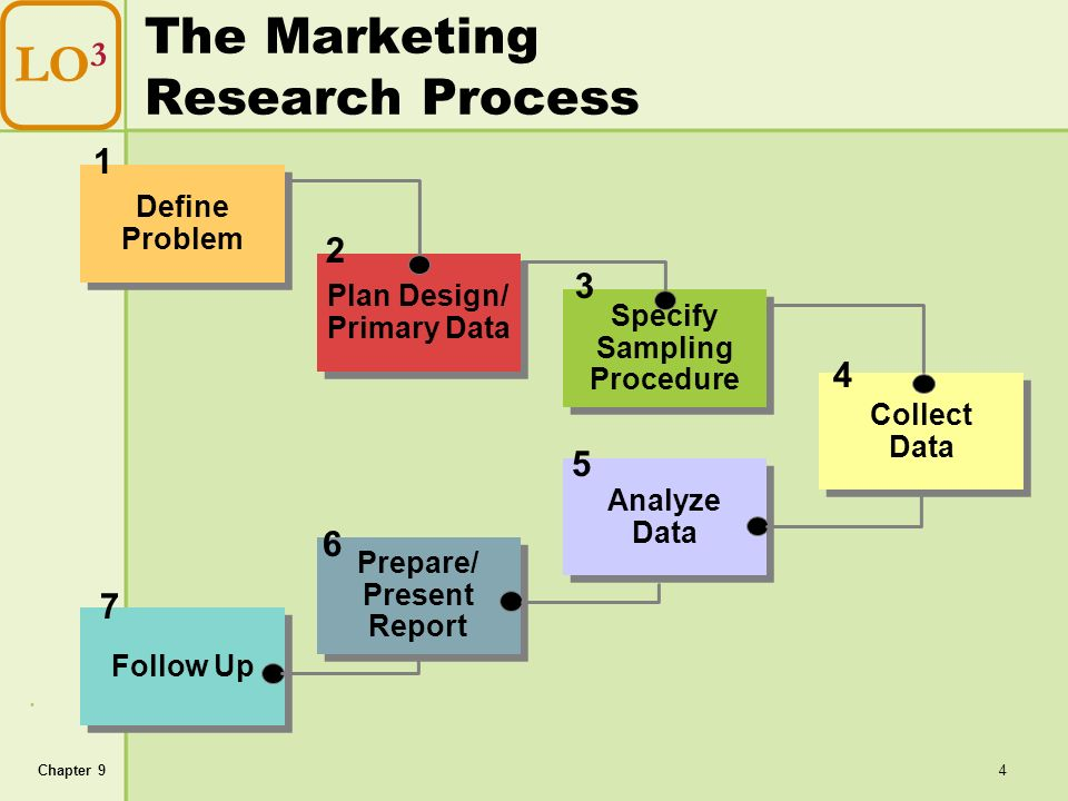 steps of marketing research Figure 106 steps in the marketing research process step 1: define the problem (or opportunity) there's a saying in marketing research that a problem half defined is a problem half solved.