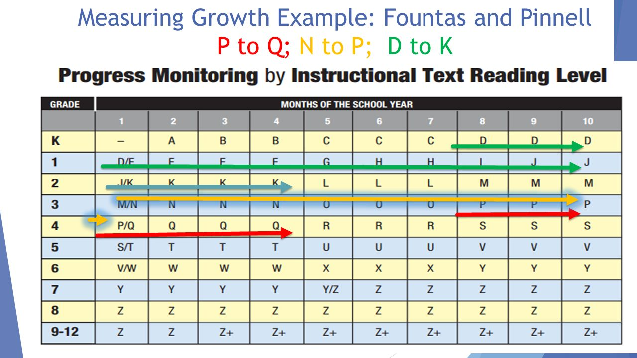 District determined measures ppt download 32 measuring growth example fountas and pinnell p to q n to p nvjuhfo Image collections