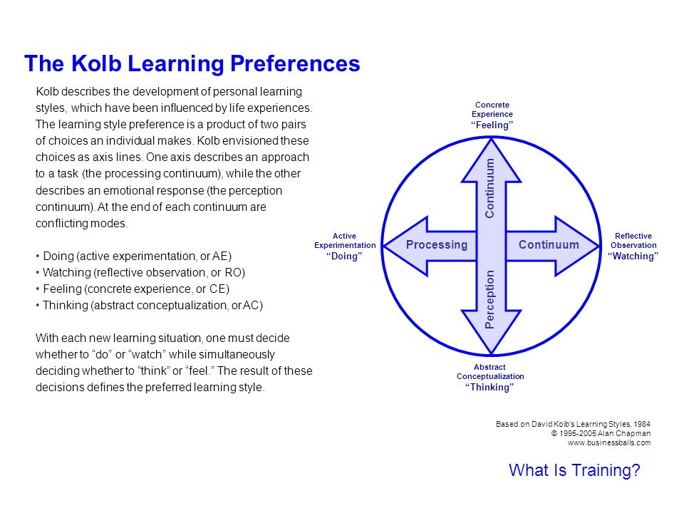 kolb life learning essays Kolb's learning cycle - essay example in the area where they are appointed to actually protects the people's value for life and kolb's learning cycle.