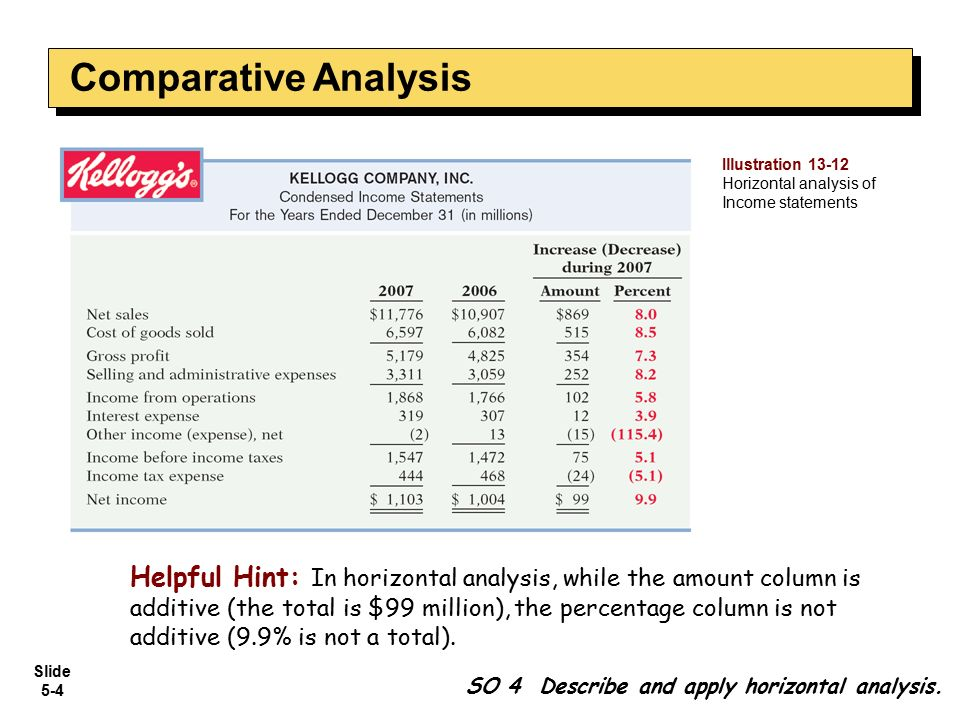 Comparative Analysis Illustration Horizontal analysis of. Income statements.