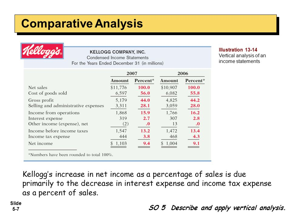 Comparative Analysis Illustration Vertical analysis of an income statements.