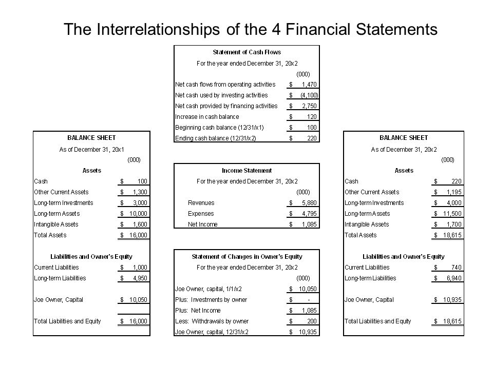 relationship of the four financial statements