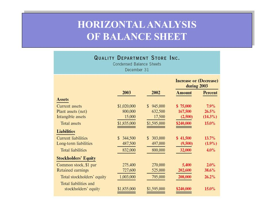 summary of horizontal analysis balance sheet The comparative condensed balance sheets of conard corporation are presented below solution summary prepare a horizontal analysis of the balance sheet data for conard prepare a vertical.