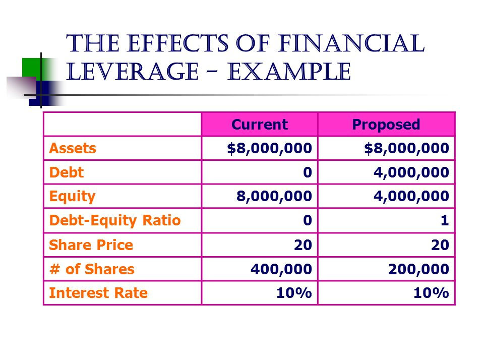 use of financial ratios in evaluating companies 2 essay Even though ratio analysis is so benchmark your firm's financial ratios to those the use of different depreciation methods affects companies' financial.