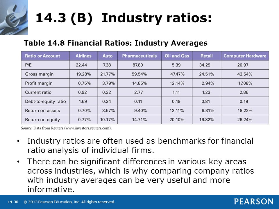 financial ratio and company