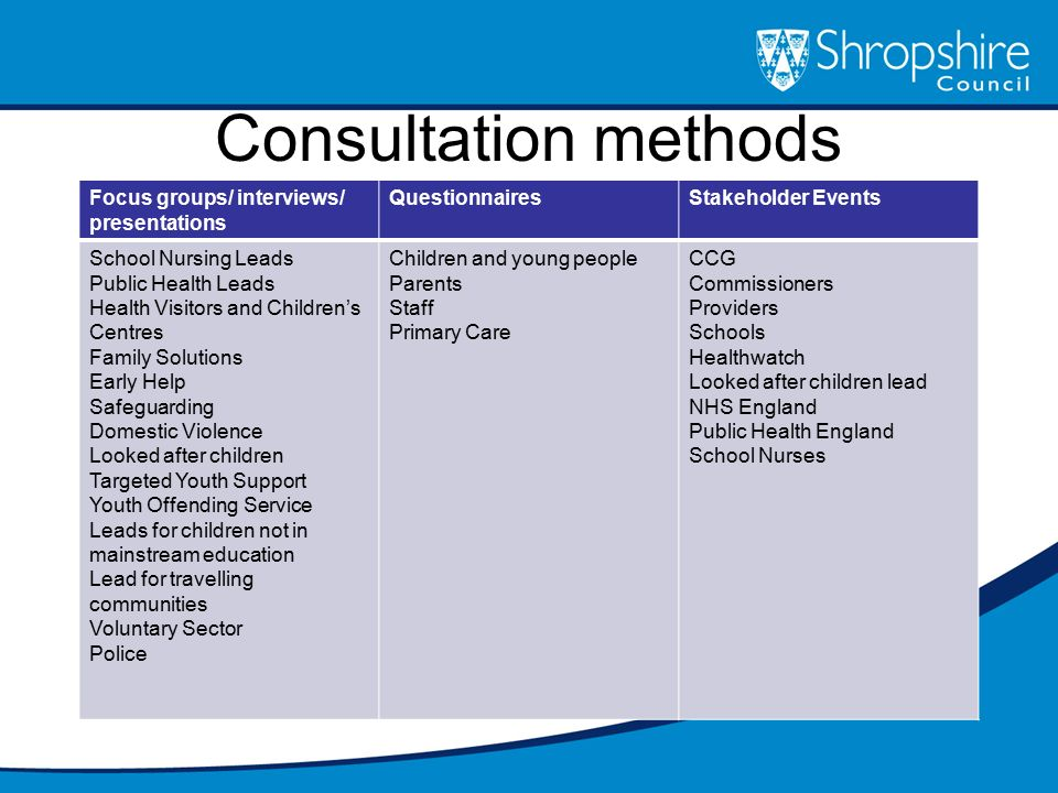 Consultation methods Focus groups/ interviews/ presentations