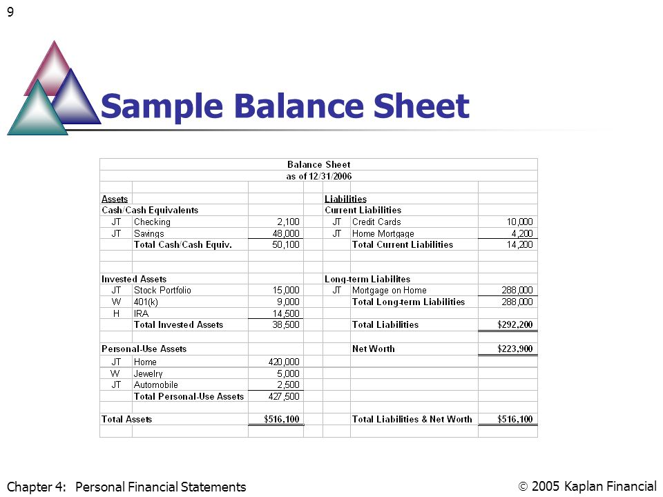 Personal Financial Statements Preparation And Analysis  Ppt Video