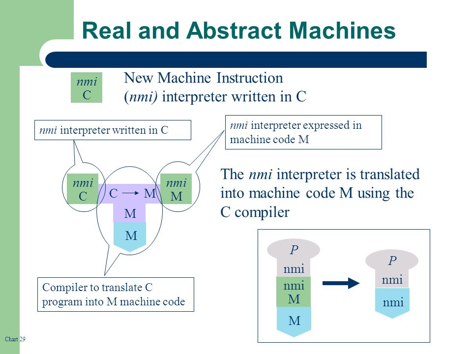 Course Outline Translators and Compilers Major Programming Project ...