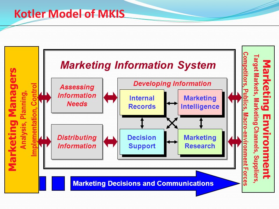 Mkis Support For The Marketing