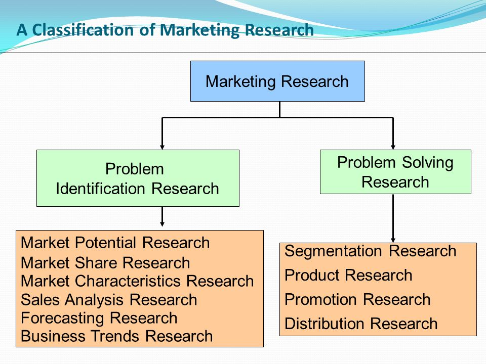 a marketing research analysis for sales of a product or service Learn why you should conduct your own market research on a regular basis to   research is imperative to understanding your target market, increasing sales, and   when looking at your product or service, it's important to consider questions,.