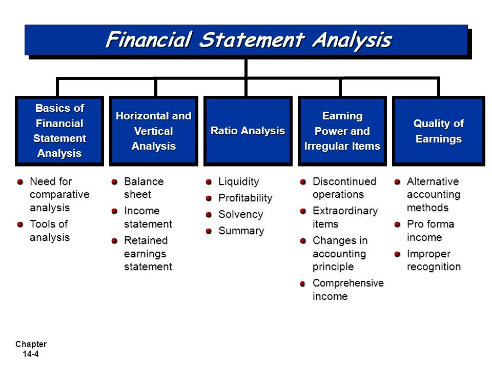 Financial Statement Analysis The Big Picture  Ppt Video Online