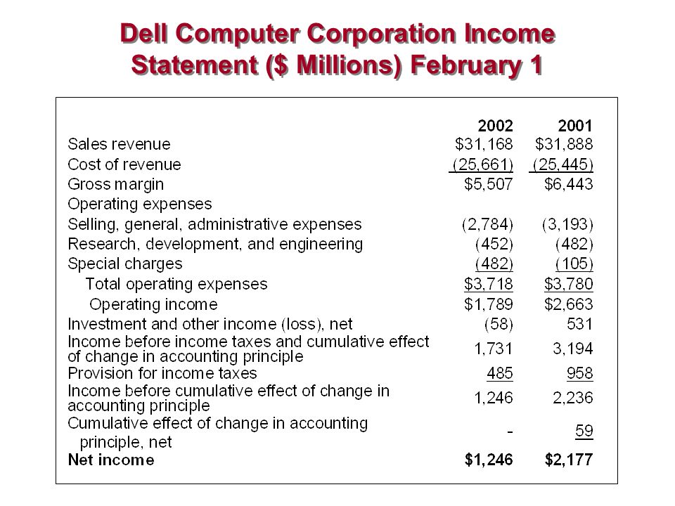 dell computer corporation analysis Case study dell company value chain analysis case 7-5: dell computer corporation discussion questions 1 what is dell's strategy.