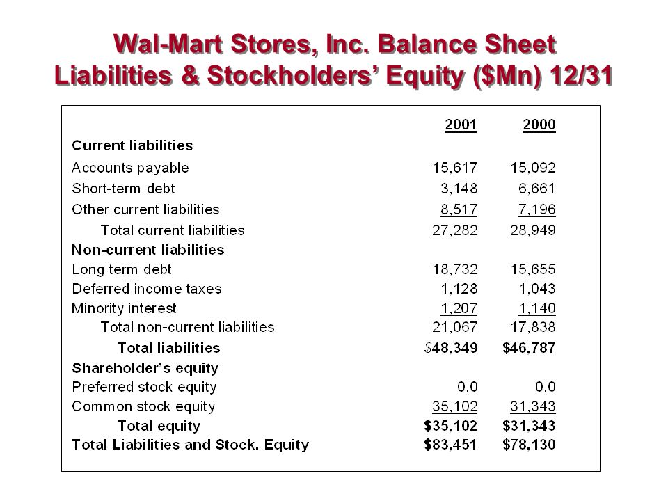 financial statment for wal mart stores inc 30 year financial data of walmart inc wmt  calculates wal-mart stores inc (wmt)'s revenue growth rate you can apply the same method to get the growth rate you .