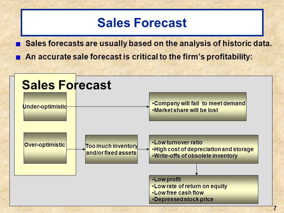 lost sales forecast View homework help - lost sales from acf 5320 at monash assignment the carlson department store suffered heavy damage when a hurricane struck on august 31, 2006 the.