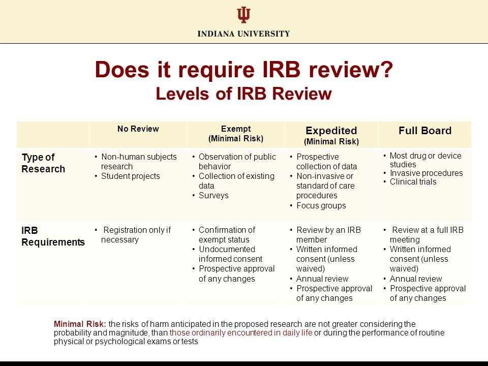 Approval of Research - etsu.edu