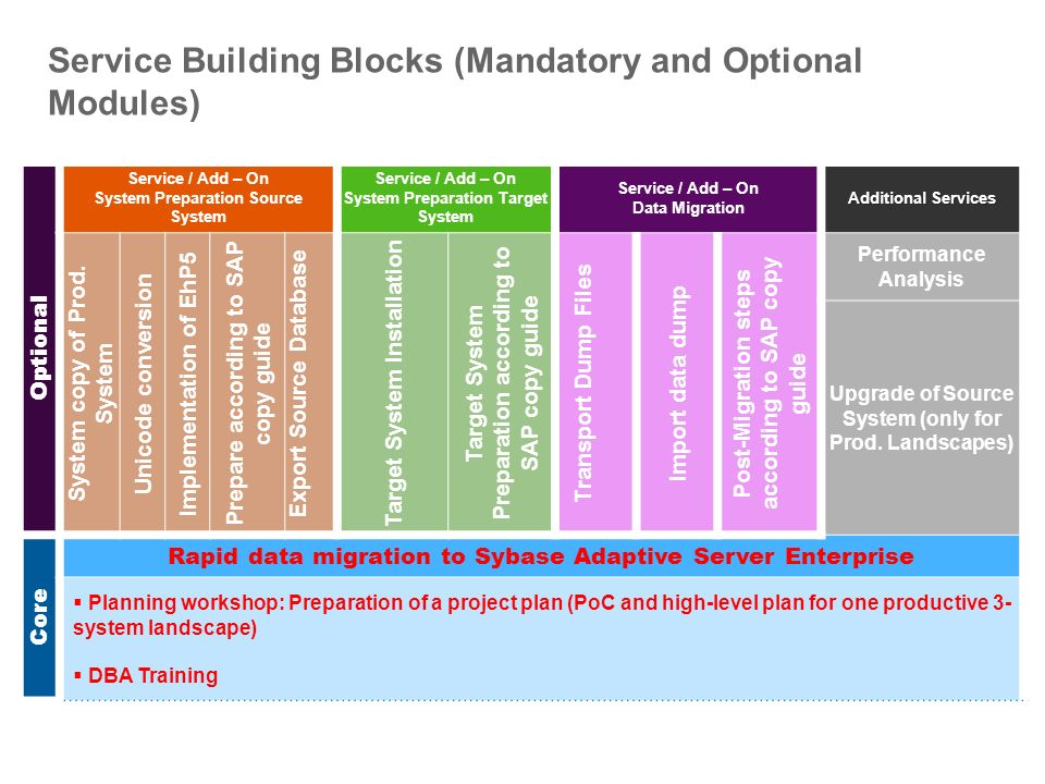 Service Building Blocks (Mandatory and Optional Modules)
