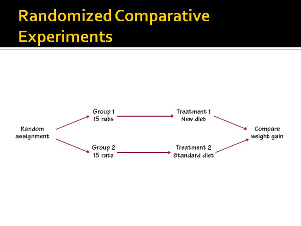 Randomized Comparative Experiments