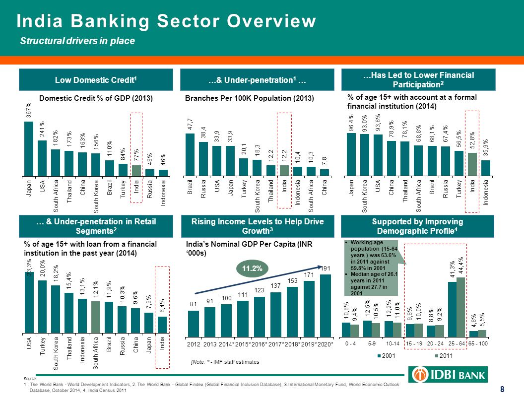 indias financial sector
