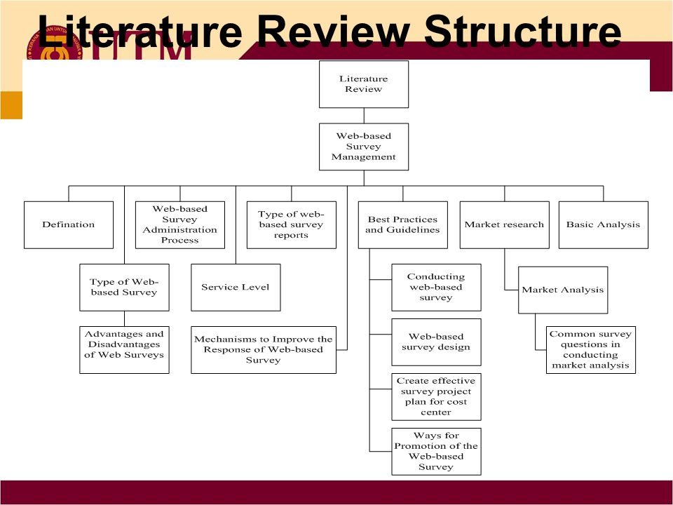 Literature Review Organizing Amp Writing Ppt Video Online