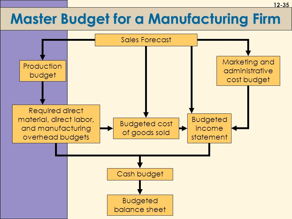 manufacturing overhead budget
