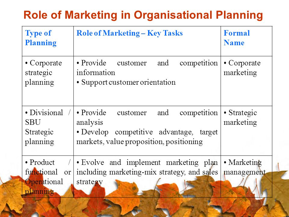 marketing mix components role in market strategy Ford motor company's marketing mix (4ps) supports the firm's ability to connect with its target customers the marketing mix refers to approaches used to implement a marketing plan in ford's case, the target market is highly varied and spans the global economy.