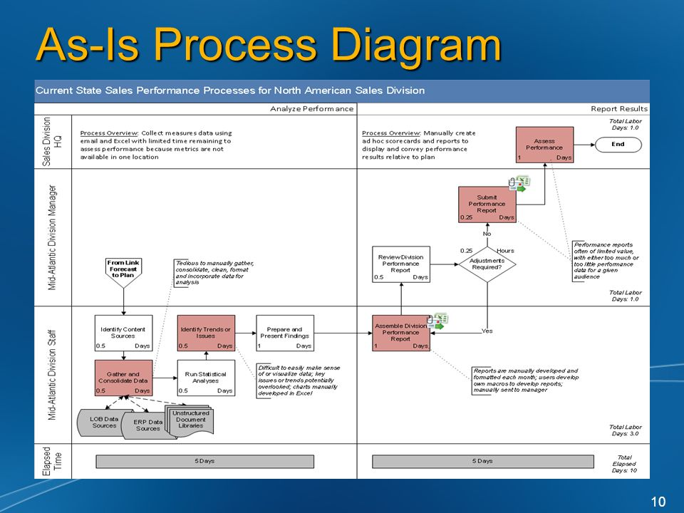 As-Is Process Diagram 10