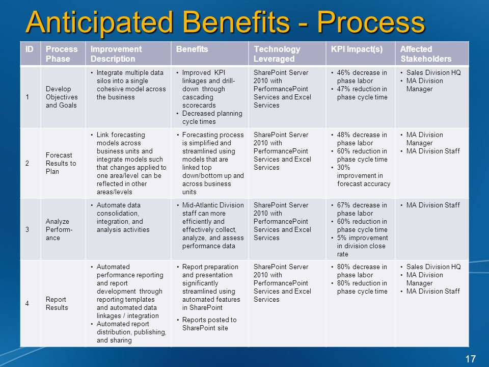 Anticipated Benefits - Process