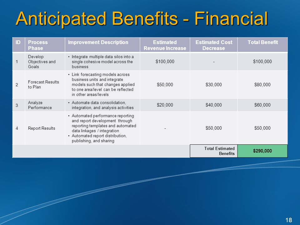 Anticipated Benefits - Financial