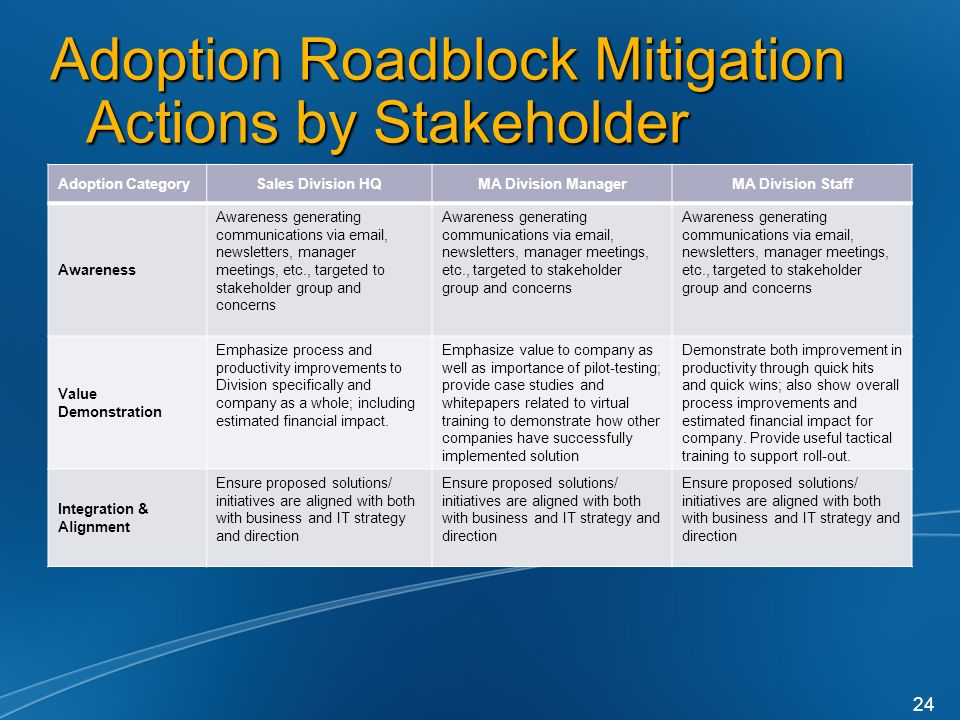Adoption Roadblock Mitigation Actions by Stakeholder