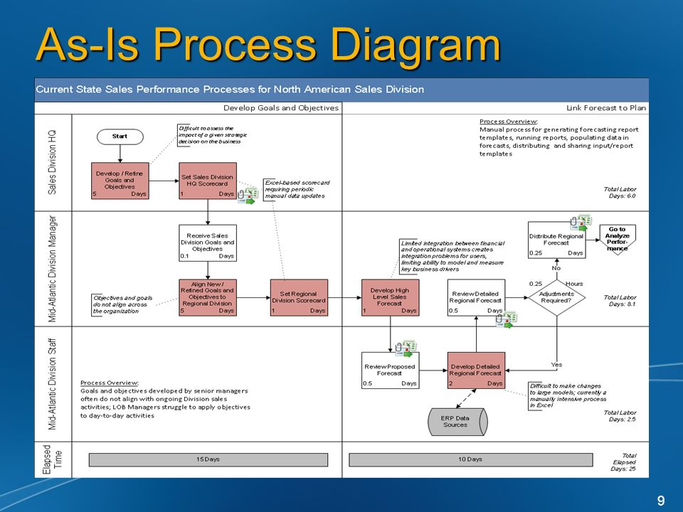 As-Is Process Diagram 9