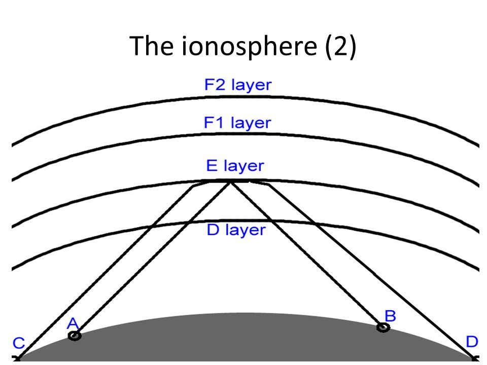 The ionosphere (2) Supporting naff image for previous data