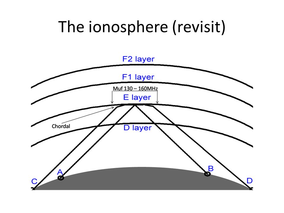 The ionosphere (revisit)