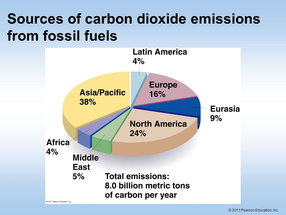 the contribution of human emission of carbon dioxide to global warming Role of atmospheric carbon dioxide in climate change the annual human global emissions of co 2 emission did not contribute to global warming over that period.