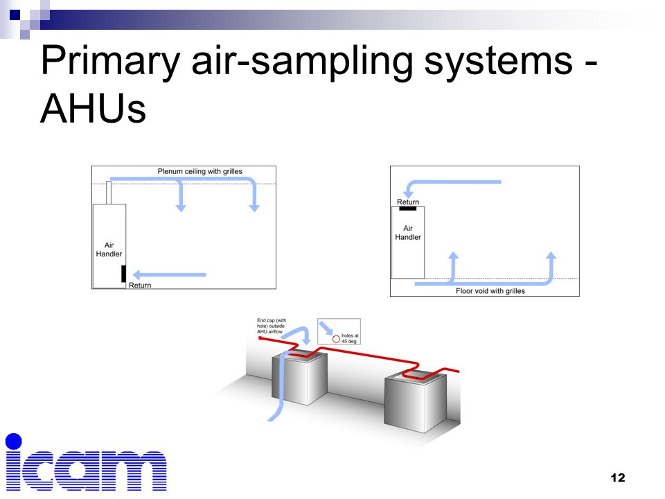 Air Sampling System : Aspirating systems training ppt video online download