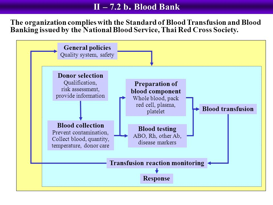 hazards of plasma transfusions monitoring strategies The blood transfusion centre must be contacted immediately so that any associated components from the implicated donation can be urgently identified and withdrawn from hospital blood banks national blood services provide comprehensive bacterial testing and typing of strains (to confirm identity of contaminating bacteria with those isolated .