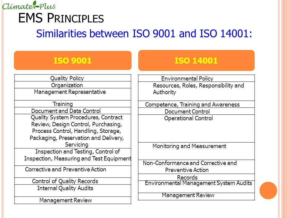 Similarities between ISO 9001 and ISO 14001: