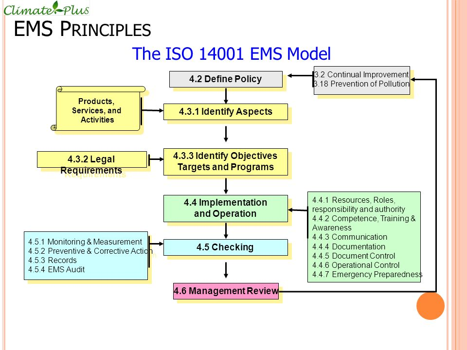 EMS Principles The ISO 14001 EMS Model 4.2 Define Policy