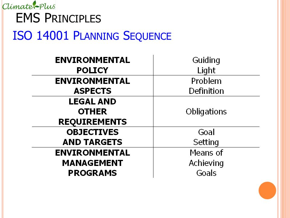 EMS Principles ISO 14001 Planning Sequence