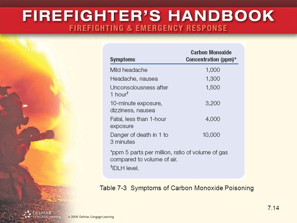 how to detect carbon monoxide poisoning symptoms