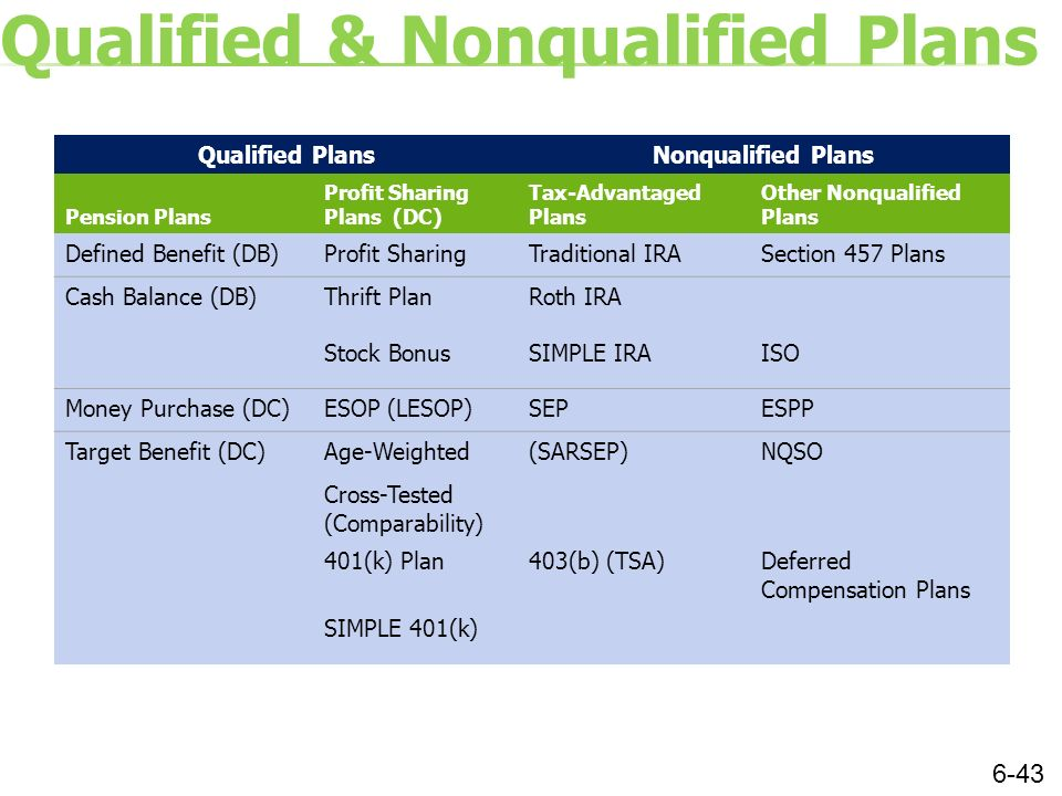 What does non qualified stock options mean