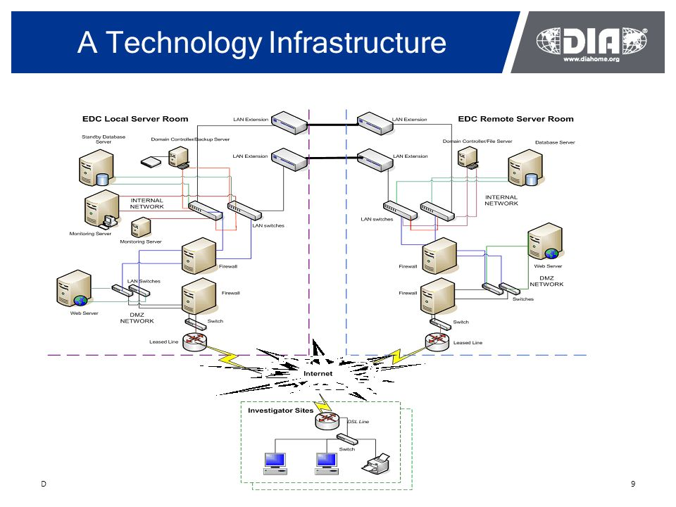What is ict infrastructure information technology essay