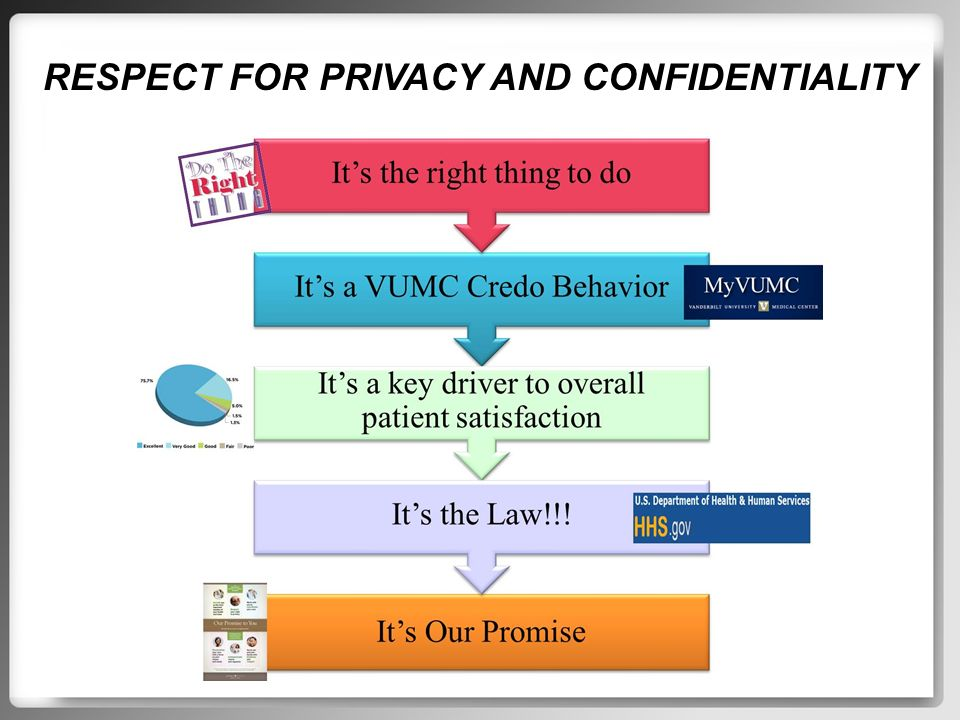Privacy and confidentiality essay example