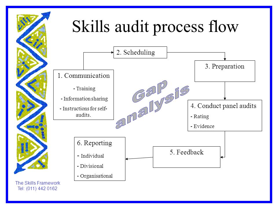 process analysis skills This representation is beneficial in production flow analysis  in our case, the two clusters related to product-process (z-t-c) and operator-skills (o-s).