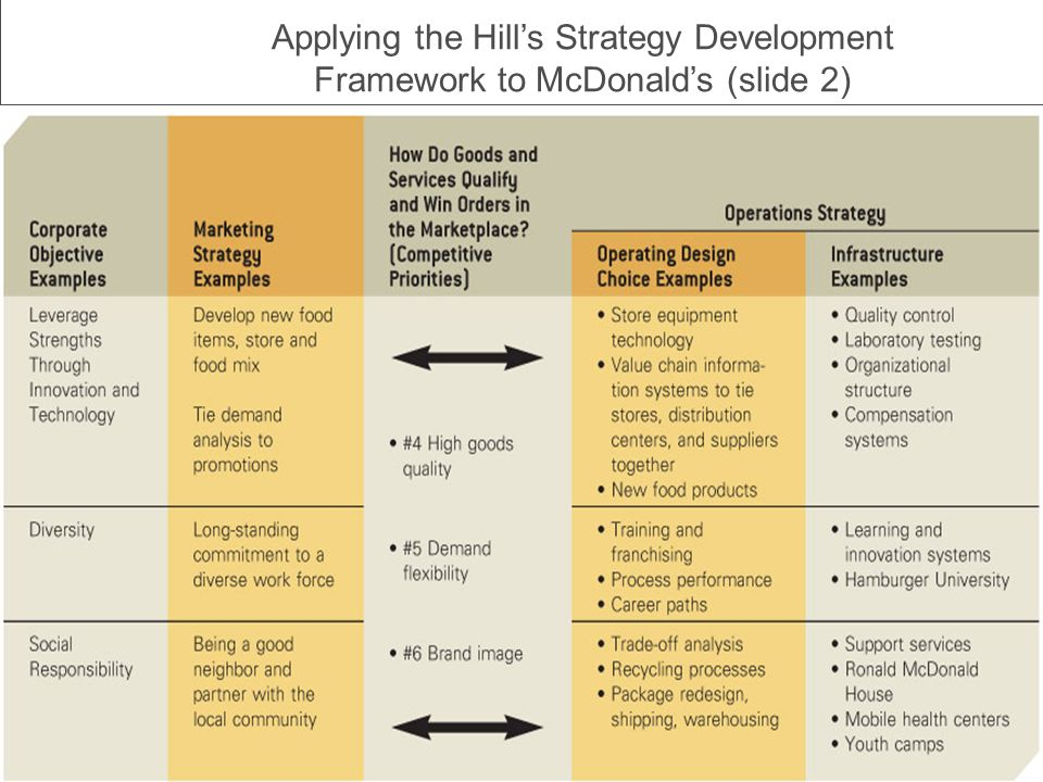 hill framework for operations strategy That are strongly supported by its operations strategy and decisions (hill 1993,   two decades, a relatively shared framework of the content of operations strategy.