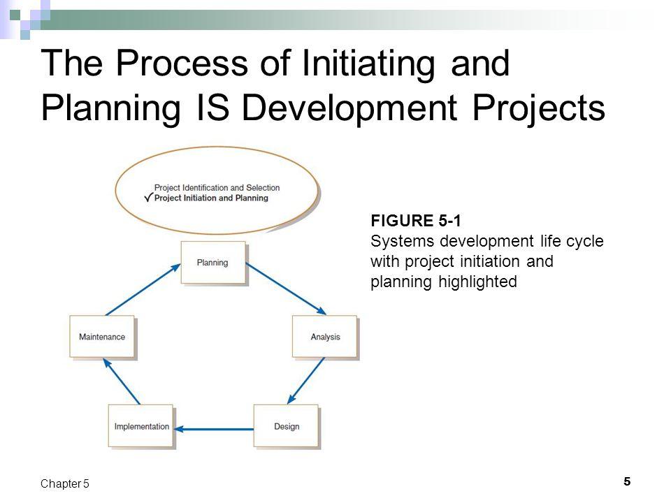 online development projects
