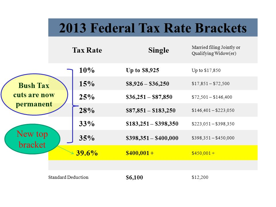 Types of taxes chapter ppt download 7 2013 federal tax rate sciox Gallery